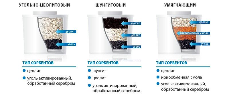 Примеры фильтров-картриджей