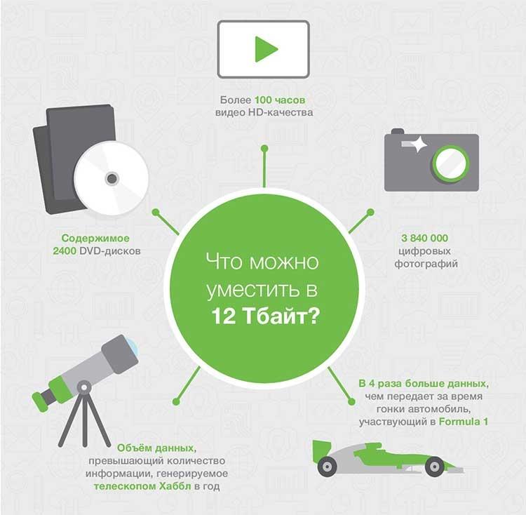 Что может уместить в себя жесткий диск объемом 12 Тбайт