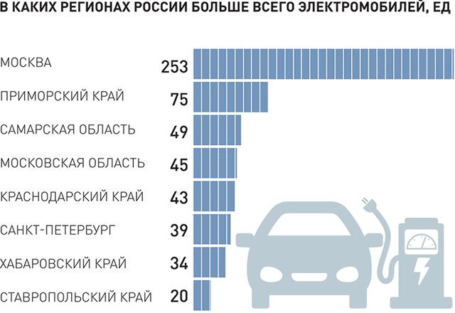 Где больше всего электромобилей в России