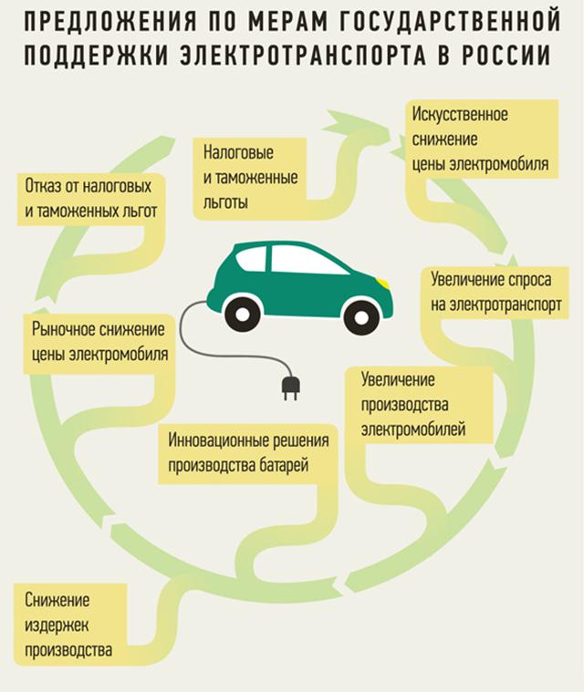 Государственная поддержка распространения электромобилей в России