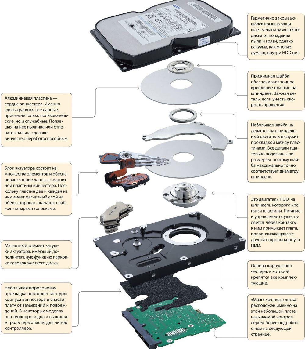 Основные составляющие жесткого диска