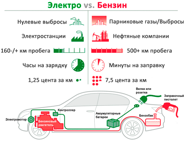 Различия между электромобилями и бензиновыми автомобилями