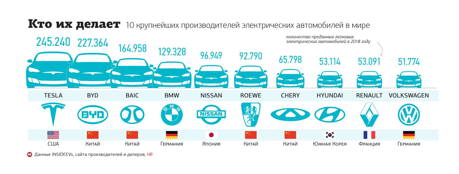 Самые крупные производители электромобилей