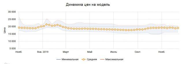 Динамика цен на модель