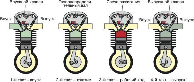 Двигатель внутреннего сгорания (ДВС)