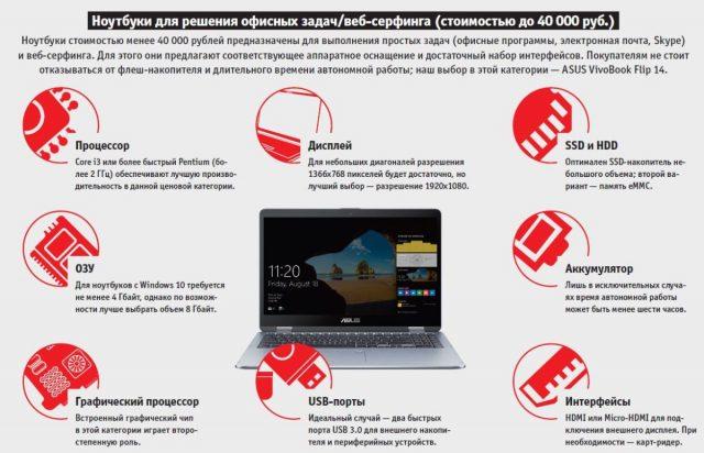 Ноутбуки для решения офисных задач