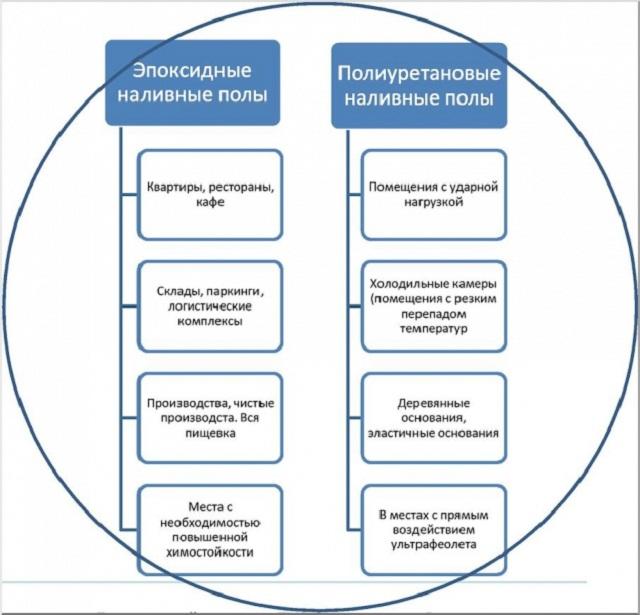 Применение эпоксидных и полиуретановых наливных полов