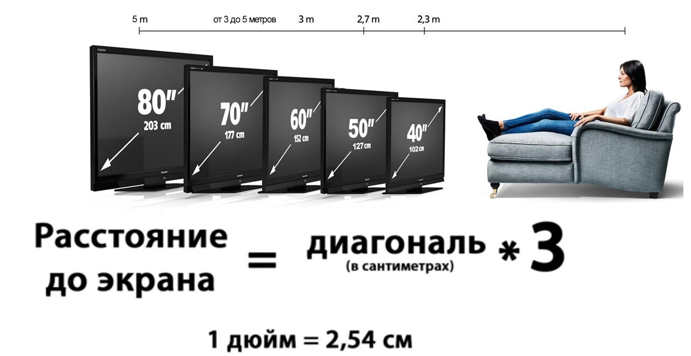 Расчет диагонали телевизора
