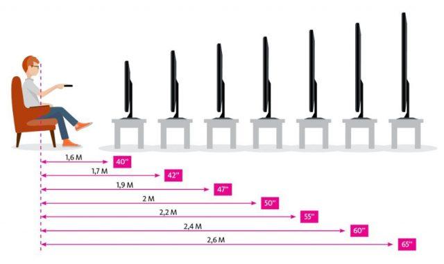 Расстояние для просмотра телевизоров с разной диагональю
