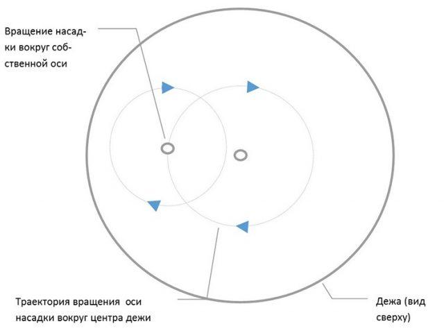 Схема вращения насадки планетарного миксера