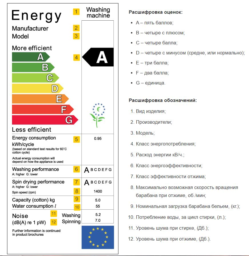 Энергопотребление стиральных машин: классы и расшифровка