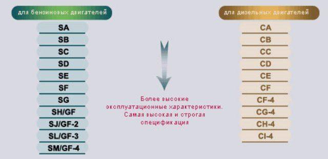 Таблица масел по API