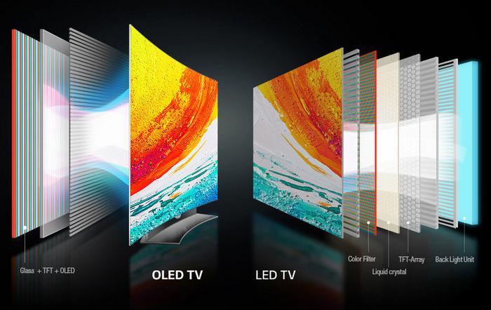 Виды матриц ТВ