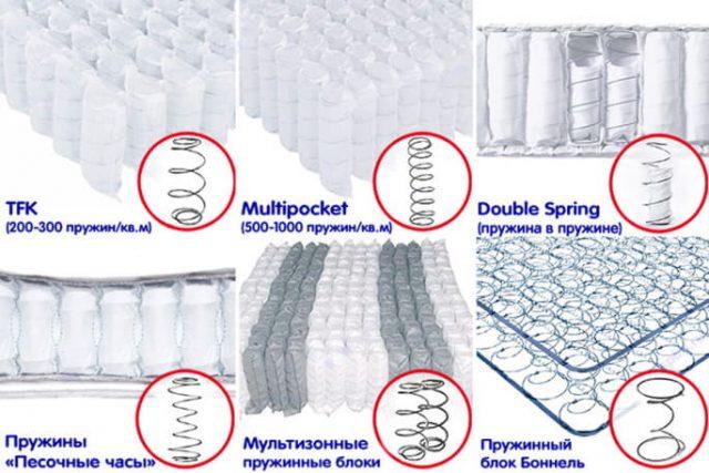 Виды пружинных блоков матрасов