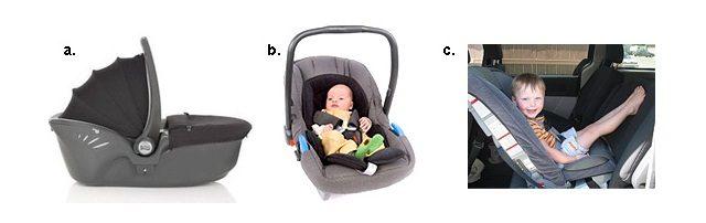 Рис. а. Автокресло группы 0, представляет собой люльку, в которой младенец перевозиться лежа. Рис. в. Автокресло-переноска группы 0+, оснащена удобной ручкой. Ребенок ездит полусидя. Наклон спинки порядка 40 градусов. Рис. с. Универсальное кресло 0+/1 можно устанавливать как спиной по ходу движения, так и лицом. Многие модели пригодны для перевозки детей от рождения, некоторые только от 6-ти месяцев.