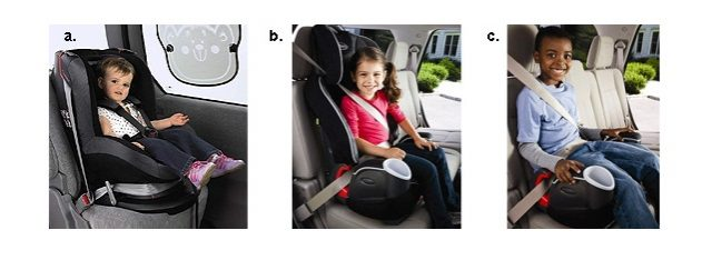 Рис. а. Автокресло группы 1 устанавливается только лицом по ходу движения, в нем можно возить детей от года. Рис. в. Автокресло группы 2 для детей от трех лет, вес которых больше 15 кг. Ребенок вместе с креслом пристегивается штатным ремнем автомобиля. Рис. с. Бустер, автокресло без спинки. Не обеспечивает боковой защиты, а потому не соответствует последним стандартам безопасности. Многими производителями их выпуск сворачивается