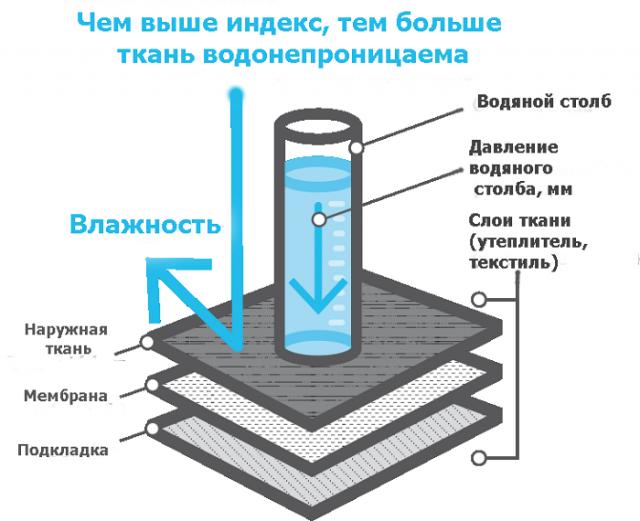 Чем выше индекс, тем больше ткань водонепроницаема