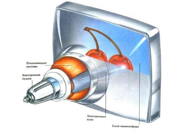 Информация выводится на экран посредством электронно-лучевая трубки