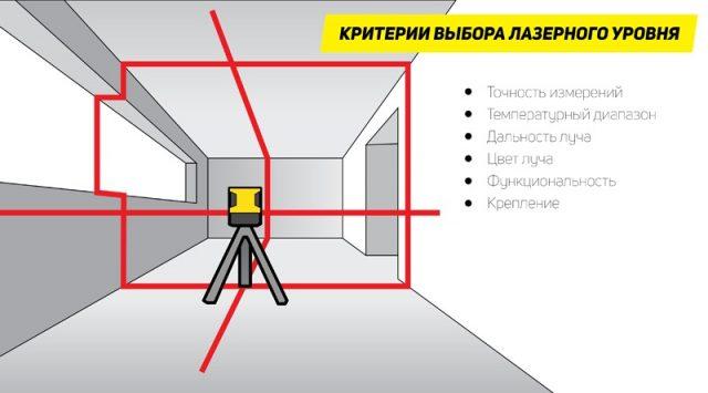 Критерии для выбора лазерного уровня