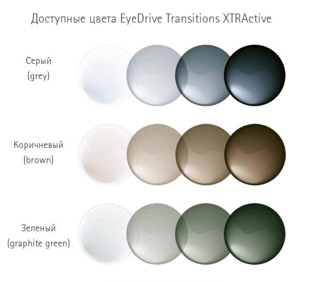 Линзы EyeDrive Transitions XTRActive