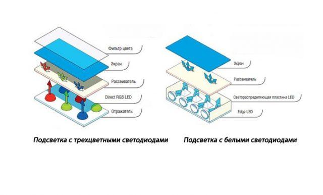 Отличия LED от обычных LCD