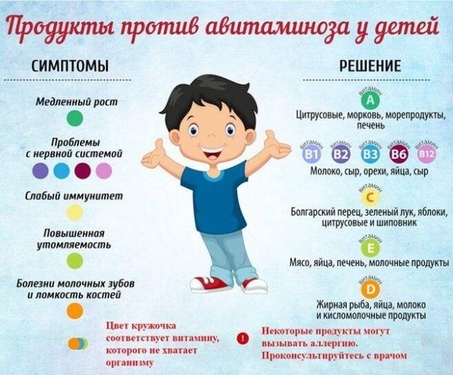 Признаки авитаминоза у детей