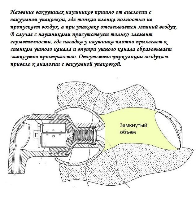 Расположение вакуумного наушника в ухе