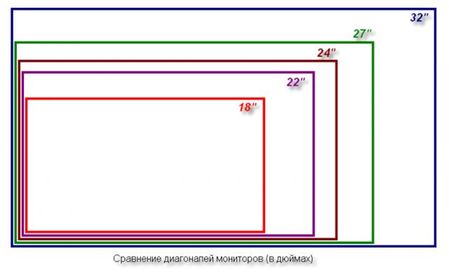 Виды и сравнения диагоналей мониторов
