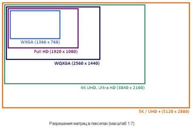 Виды разрешений матриц монитора