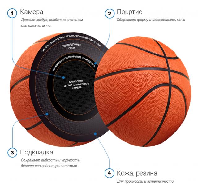Из чего состоит баскетбольный мяч