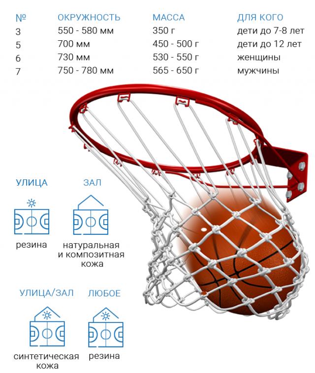 Советы по выбору баскетбольного мяча