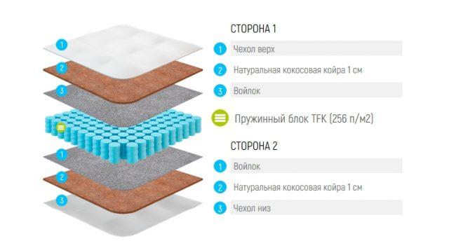 Строение модели