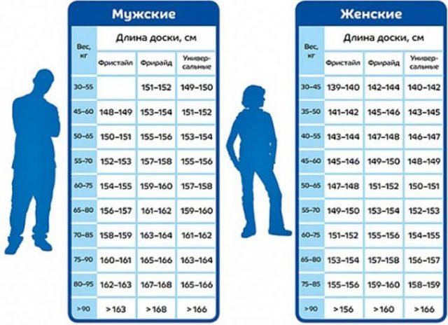Таблица длины сноуборда в зависимости от роста сноубордиста