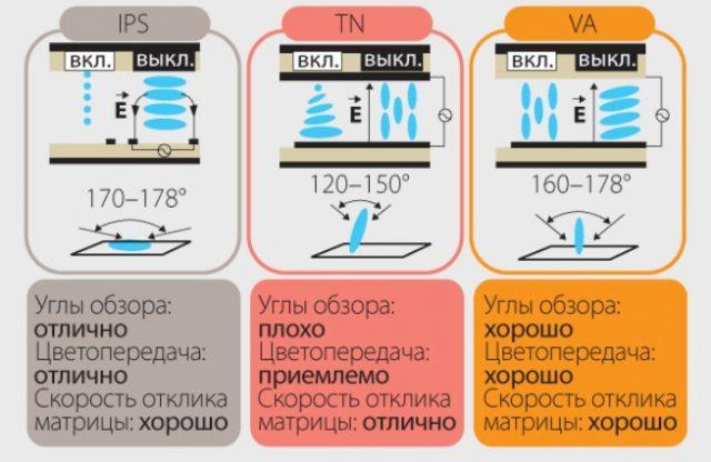 Характеристики матриц телевизоров