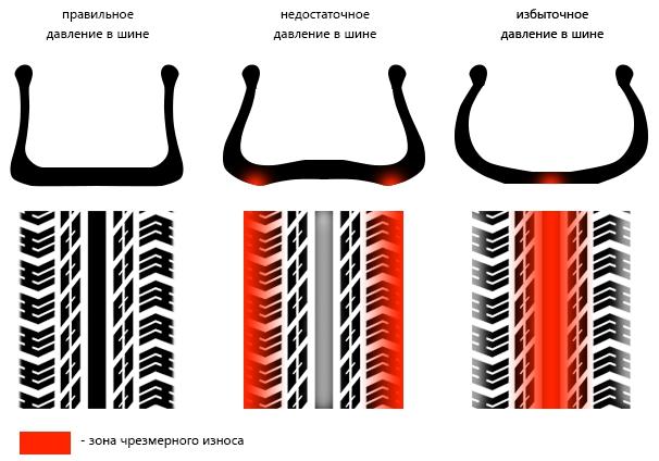 Как изнашивается шина при неправильном давлении