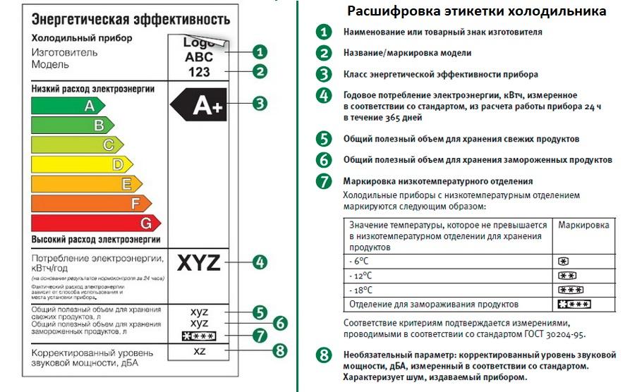 Маркировка холодильника: какой параметр что обозначает