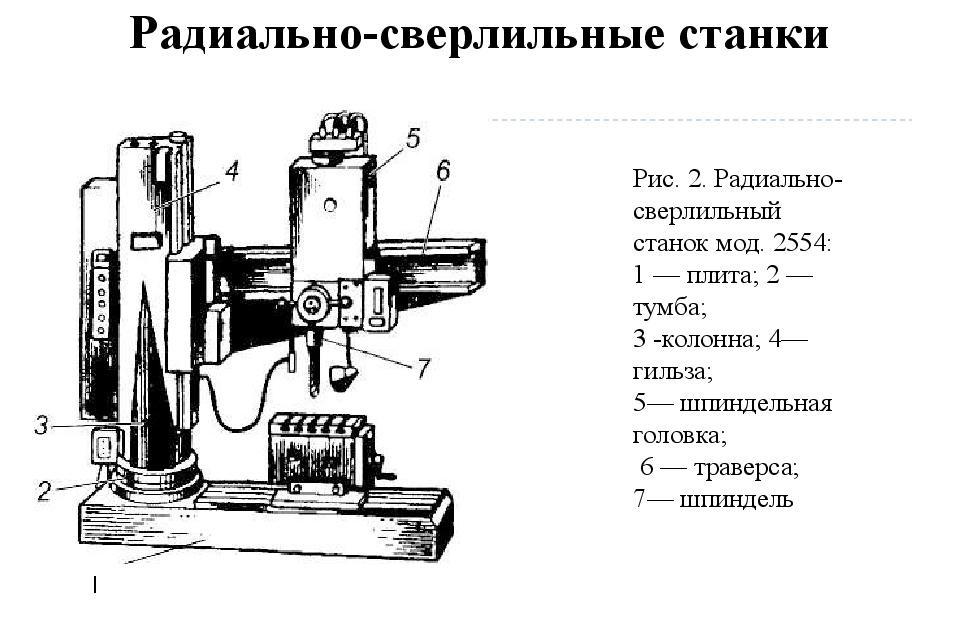 Схема устройства радиально-сверлильного станка