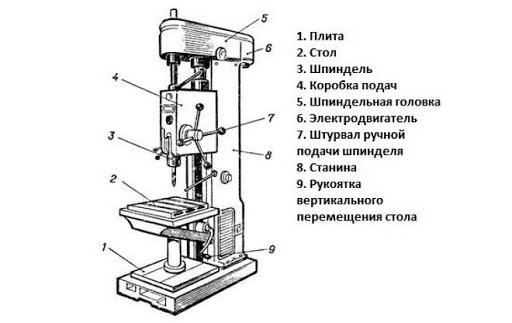 Схема устройства вертикально-сверлильного станка