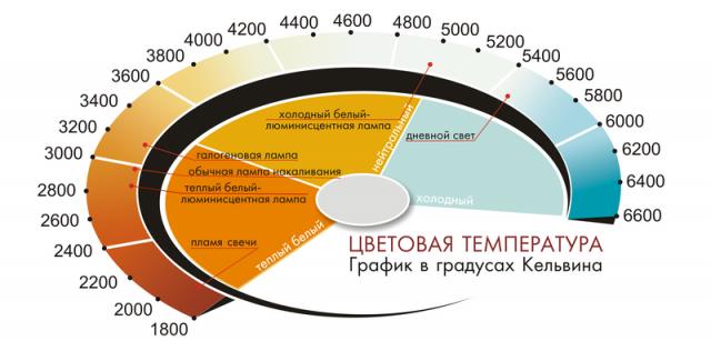 График цветовой температуры в градусах Кельвина