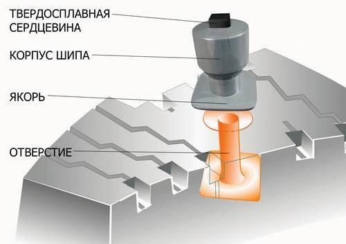 Устройство шипа для шин