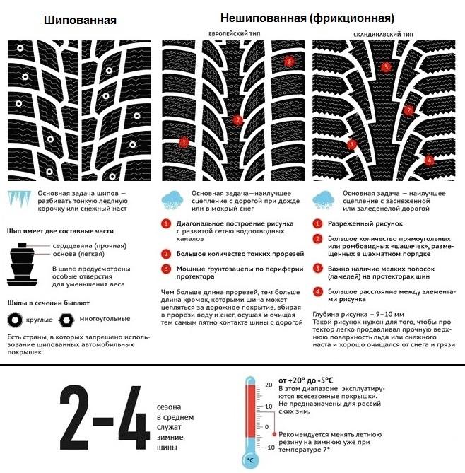 Сводная информация о зимних шинах